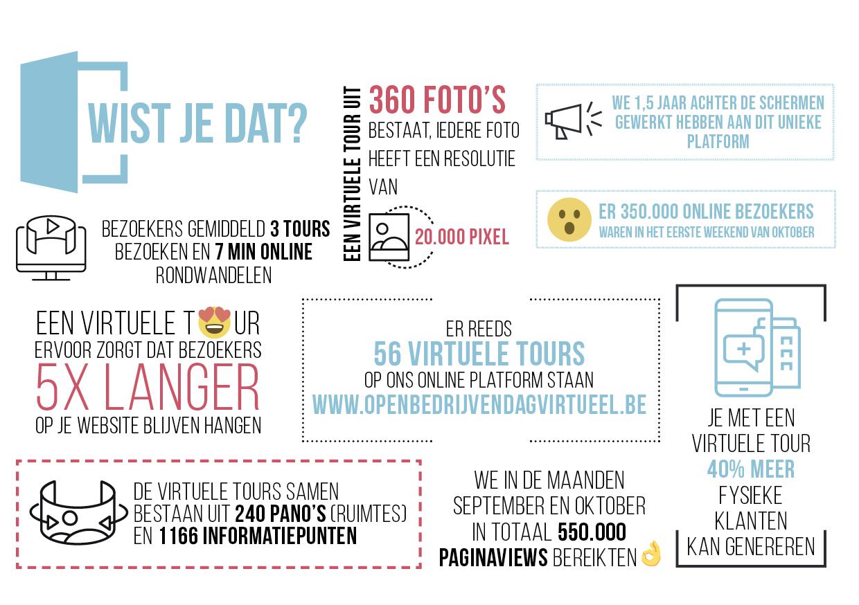 Infographic Virtueel
